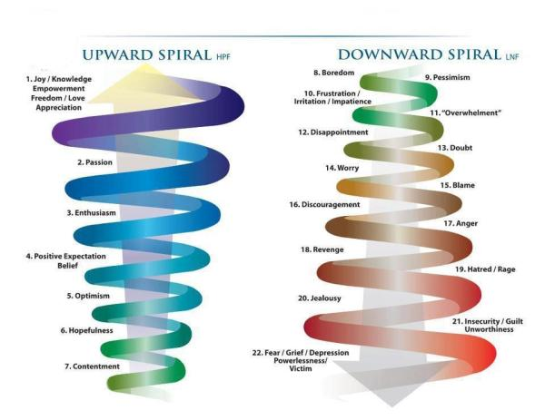 241 Relax and Succeed - Upward Spiral Downward Spiral